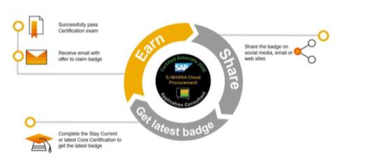 SAP Global Certification Digital Badges - Lorenzo Data Solutions